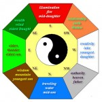 Light Up Your Life With Feng Shui